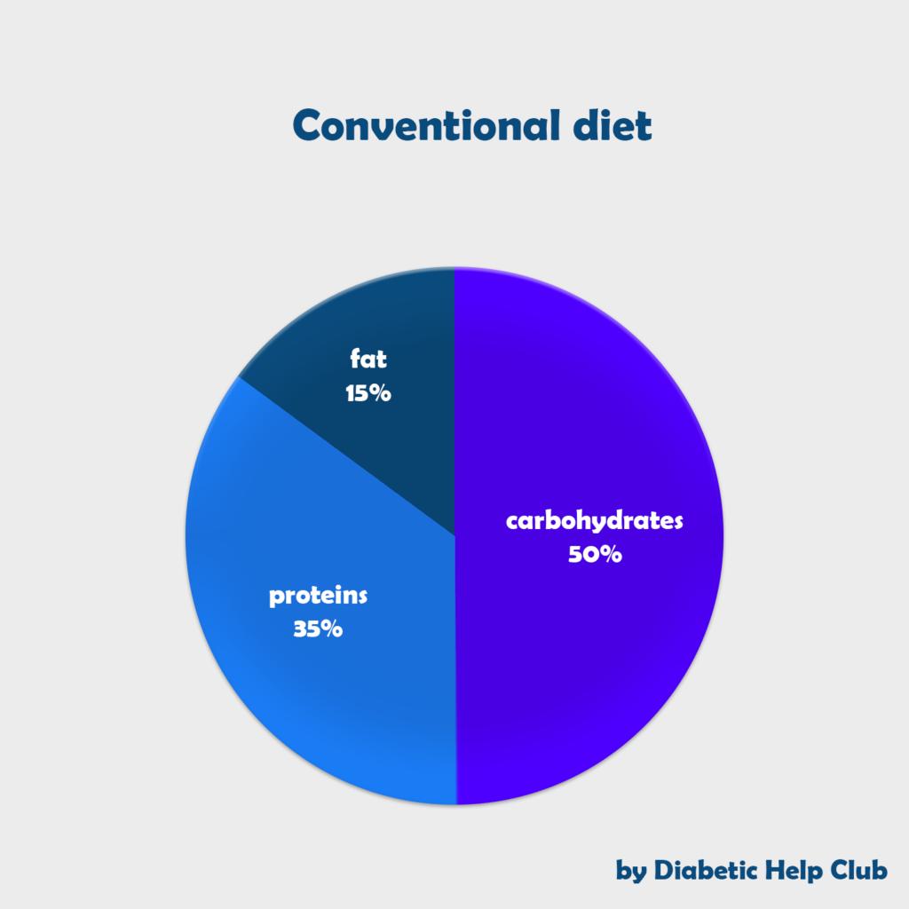 Conventional diet