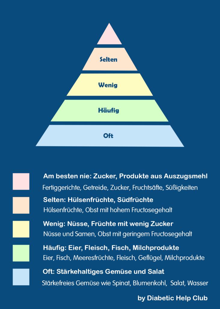 Lebensmittelpyramide bei Low Carb