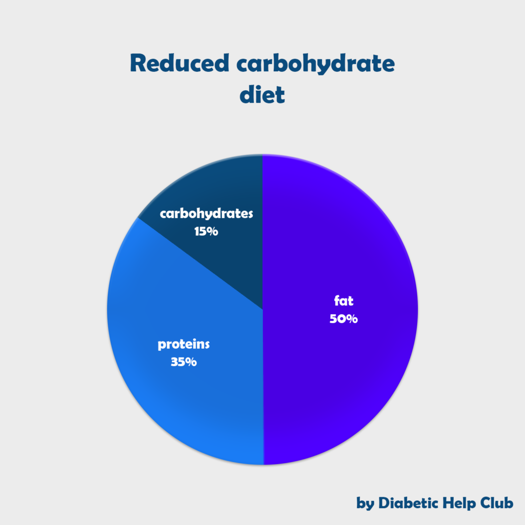 reduced carbohydrate diet